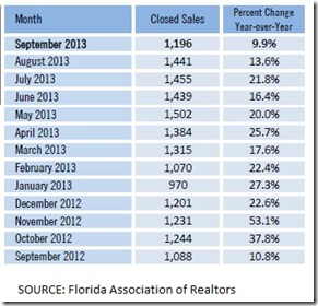 Hillsborough County Sales by Month Sept 2013